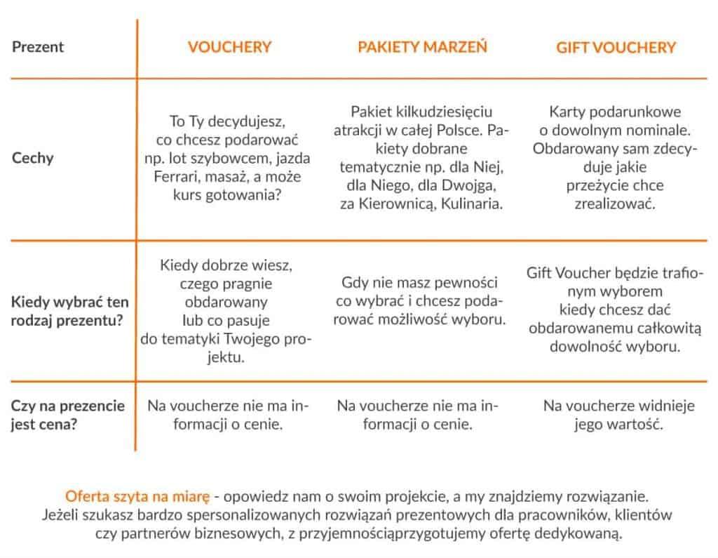 Vouchery na przeżycia dla firm od A do Z. Jak wybrać najlepszy typ